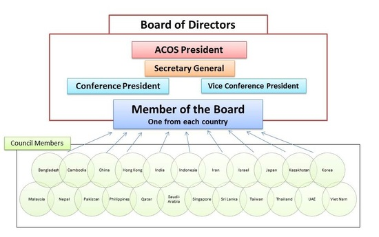 New Structure of ACOS.jpg